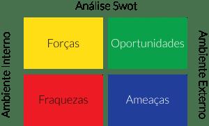 Aprenda fazer uma Analise de SWOT campeã para o seu ecommerce